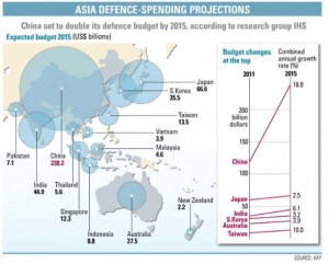 Asia Defence Spending Projections