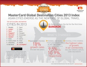 In launching its third annual Global Destination Cities Index, MasterCard announced that Bangkok is this year's number one city for travel