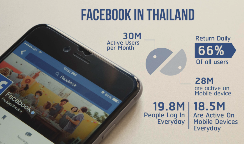 The user activities on Facebook in Thailand are much higher than the global average