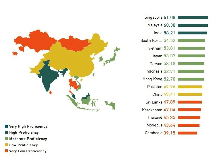 14th out of 16 Asian countries, English proficiency, low ranking, Thailand.